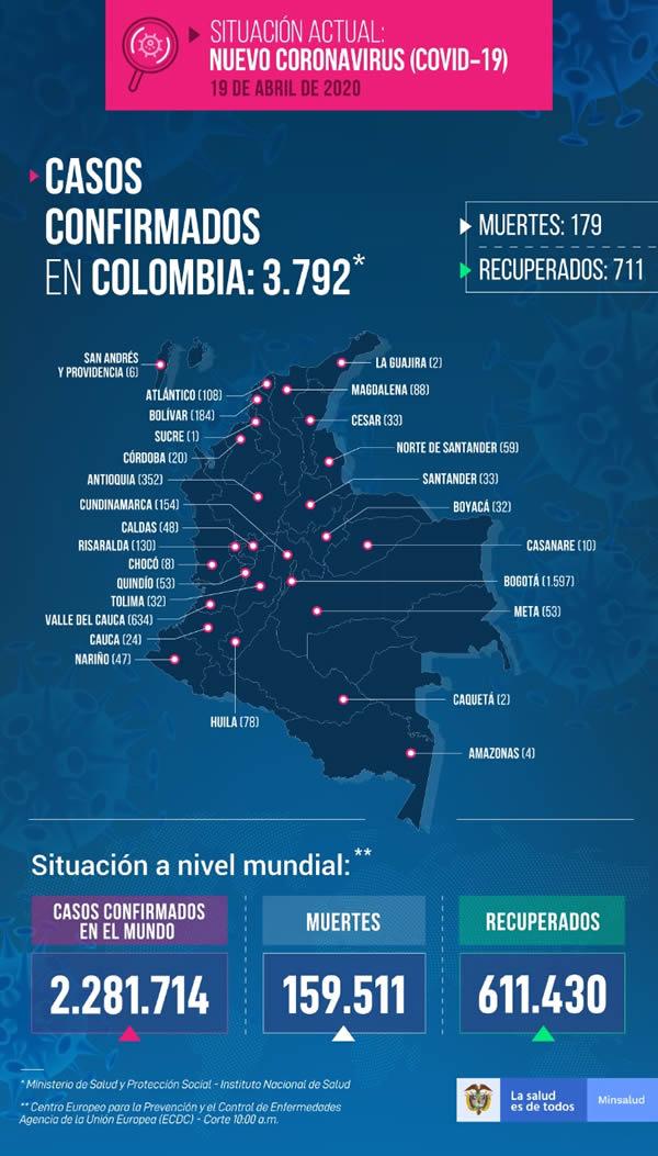 casos de coronavirus colombia y tolima